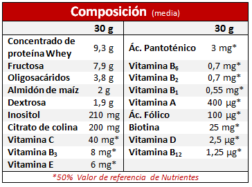 BODY PLUS NUTRISPORT COMPOSICIÓN