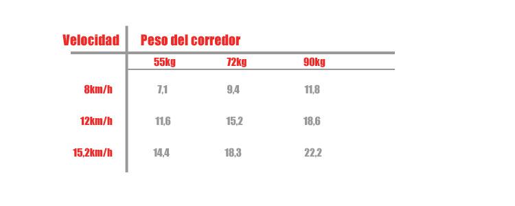 calorias-tabla-correr