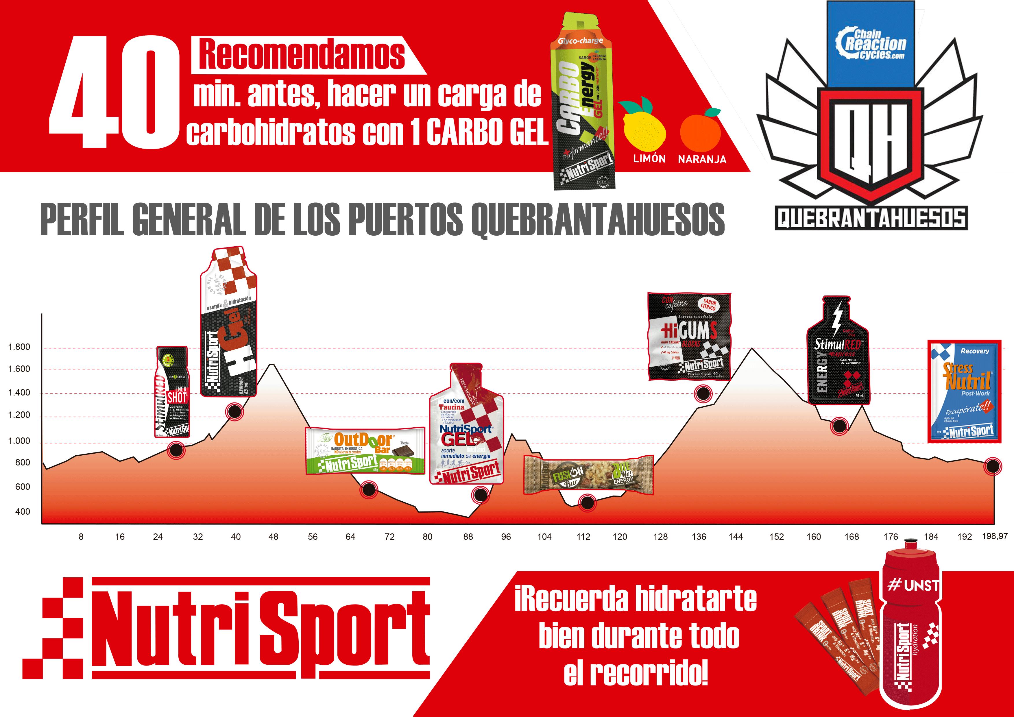 Quebrantahuesos 2017 NUTRICIÓN DEPORTIVA