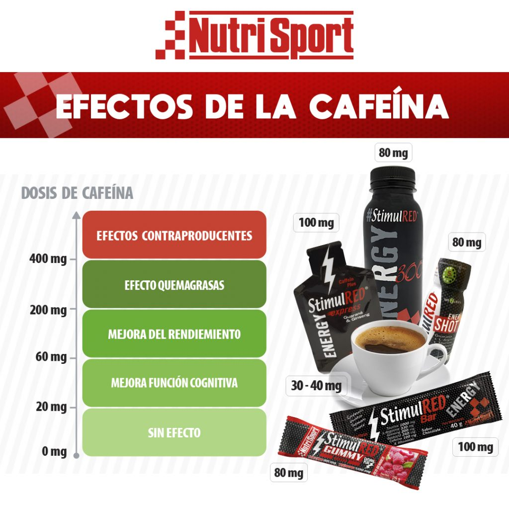 Efectos de la cafeína: estimulantes para el rendimiento deportivo según dosis tomada